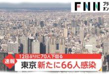 Photo of 【新型コロナ】東京 新たに66人感染 12日ぶりに70人下回る