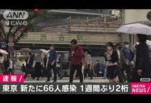 Photo of 東京で66人感染 70人を下回ったのは先月23日以来(2020年10月5日)