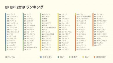 Photo of 日本人の英語力、世界「53位」は『低い』のか?9年連続下落中のランキングを止めるには。~若松千枝加 | 留学プレス|留学・海外生活のニュースサイト