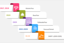 Photo of クラウドマイクロサービス Market 2020 Global Outlook、Research、Trends and Forecast to 2028 – securetpnews