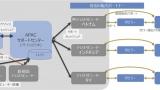 Photo of RPAソリューション「WinActor®」が日本語で作成したシナリオを英語で展開可能 ~2020年10月から76カ国で販売を開始、2024年度末までに5,000ライセンス提供へ~(NTTデータ) | 日本電信電話 | JPubb