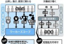 Photo of 労働者が出資、運営「ワーカーズコープ」法が成立へ 協同労働を実現:東京新聞 TOKYO Web