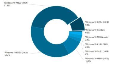 Photo of Windows 10の機能更新プログラムを望むユーザーは少数派? – 阿久津良和のWindows Weekly Report