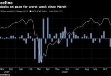 Photo of 【米国市況】ハイテク株下落、S&P500種は週間で3月以来の大幅安 – Bloomberg