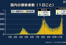 """Photo of 【データで見る】""""第3波"""" 第2波との違いは 新型コロナ   新型コロナウイルス"""
