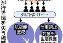 Photo of 入管のコロナ対策で仮放免の外国人 路頭に迷い保護、働けず帰国便も減少:東京新聞 TOKYO Web