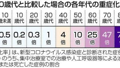 "Photo of コロナの""いま"" 10の知識 厚労省がHP公開、ポイント押さえ予防を:東京新聞 TOKYO Web"
