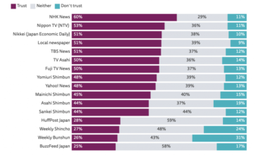 Photo of 国内メディアを信頼している日本人の割合は37%…週刊誌やデジタルメディアは軒並み2割台 | Media Innovation