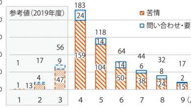 Photo of わかやま新報 » Blog Archive » コロナ関連の苦情増 20年度上期消費者相談