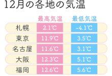 Photo of 本格的な冬の寒さが到来 気温で見る服装選びのポイント – ウェザーニュース