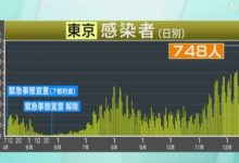 Photo of 東京都 新型コロナ 10人死亡 748人感染確認 過去2番目の多さ | 新型コロナ 国内感染者数