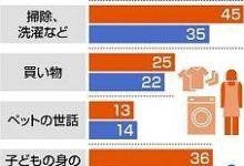 Photo of コロナで女性にしわ寄せ…年末までに4.7億人が極度の貧困に 家事・育児負担は男性の3倍 国連女性機関が調査:東京新聞 TOKYO Web