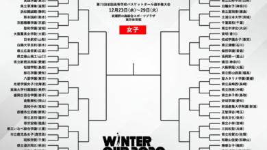 Photo of 【大会展望】女子は桜花学園と岐阜女子が一歩リードも、混戦の様相を呈した今大会   バスケットボールキング