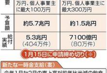 Photo of <新型コロナ>持続化給付金と家賃支援給付金の申請は15日まで あえぐ事業者「新たな支援を」:東京新聞 TOKYO Web
