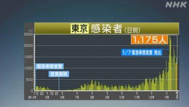 Photo of 東京都 新型コロナ 1175人感染確認 12日入院調整つかず死亡も | 新型コロナ 国内感染者数