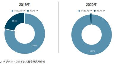 Photo of シエンプレ デジタル・クライシス総合研究所が第2回目となる「デジタル・クライシス白書2021」を発表|シエンプレ株式会社のプレスリリース