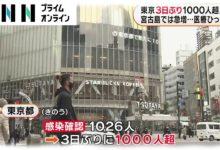 Photo of 東京 3日ぶり1000人超え 宮古島では急増…医療ひっ迫
