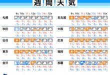 Photo of 週間天気予報 週後半は気温高め、次の週末は東京など雨の予想 2月9日(火)~15日(月) – ウェザーニュース
