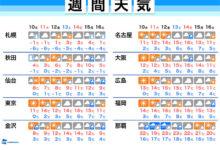 Photo of 週間天気予報 11日(木)建国記念日は東京や大阪で気温高め 2月10日(水)~16日(火) – ウェザーニュース