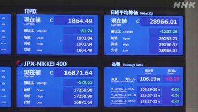 Photo of 日経平均株価 1200円以上値下がり 終値で2万9000円を下回る | 株価・為替