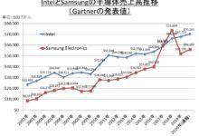 Photo of 【福田昭のセミコン業界最前線】2020年の半導体ベンダーランキング、2年連続でIntelがトップを守る – PC Watch