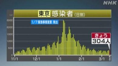 Photo of 東京都 新型コロナ 304人感染確認 7日間平均は横ばい | 新型コロナウイルス
