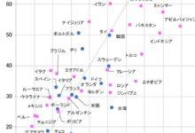 Photo of 「日本だけ異様に高い信頼度」マスコミを盲信する人ほど幸福度は低い 欧米のマスコミ信頼率は5割以下   PRESIDENT Online(プレジデントオンライン)