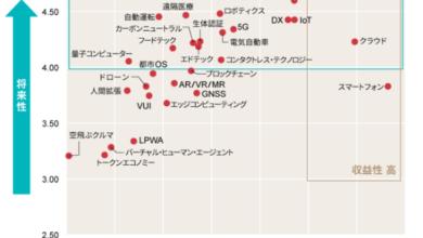 Photo of 技術・マーケティング・消費の潮流を分析した「トレンドマップ 2021上半期」   Techable(テッカブル)