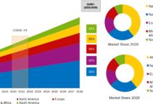 Photo of CDNセキュリティ Market 2020:業界の規模、シェア、トレンド、成長の洞察、主要ベンダーによるSWOT分析、2028年までの予測調査 – securetpnews