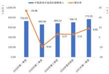 Photo of 2021年第1四半期の中国ゲーム市場は,ユーザー規模を縮小しながらも約1.29兆円の売り上げ