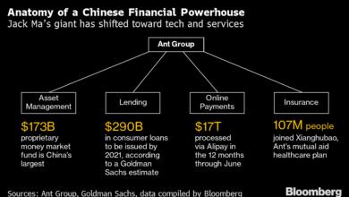 Photo of 中国テクノロジー大手の「黄金時代は終焉」-起業家に究極の悪夢か – Bloomberg