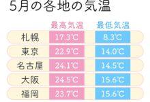 Photo of 5月の気温と服装選び 急な暑さや紫外線への対策を – ウェザーニュース