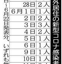 Photo of <新型コロナ>成田検疫すり抜け急増 五輪まで1カ月 変異株懸念:東京新聞 TOKYO Web