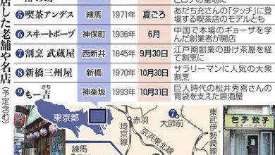 Photo of 175年続く割烹や老舗居酒屋の閉店相次ぐ… コロナ禍が決定打:東京新聞 TOKYO Web