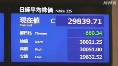 Photo of 日経平均株価 600円以上値下がり 中国不動産大手経営悪化で   株価・為替